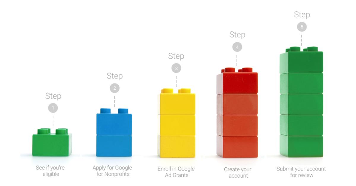 Google Grants process with legos