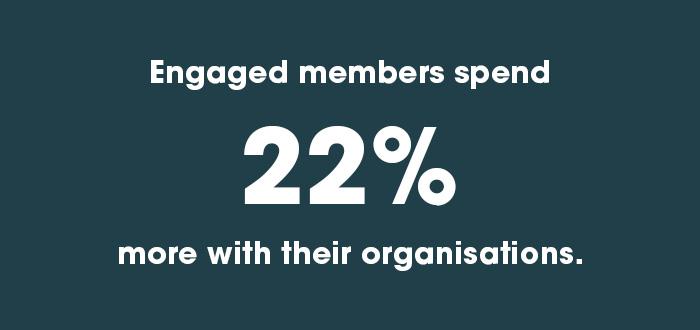 Member retention, engagement increases spend