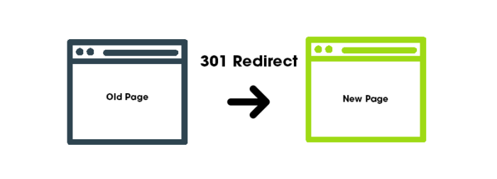 what is a 301 redirect