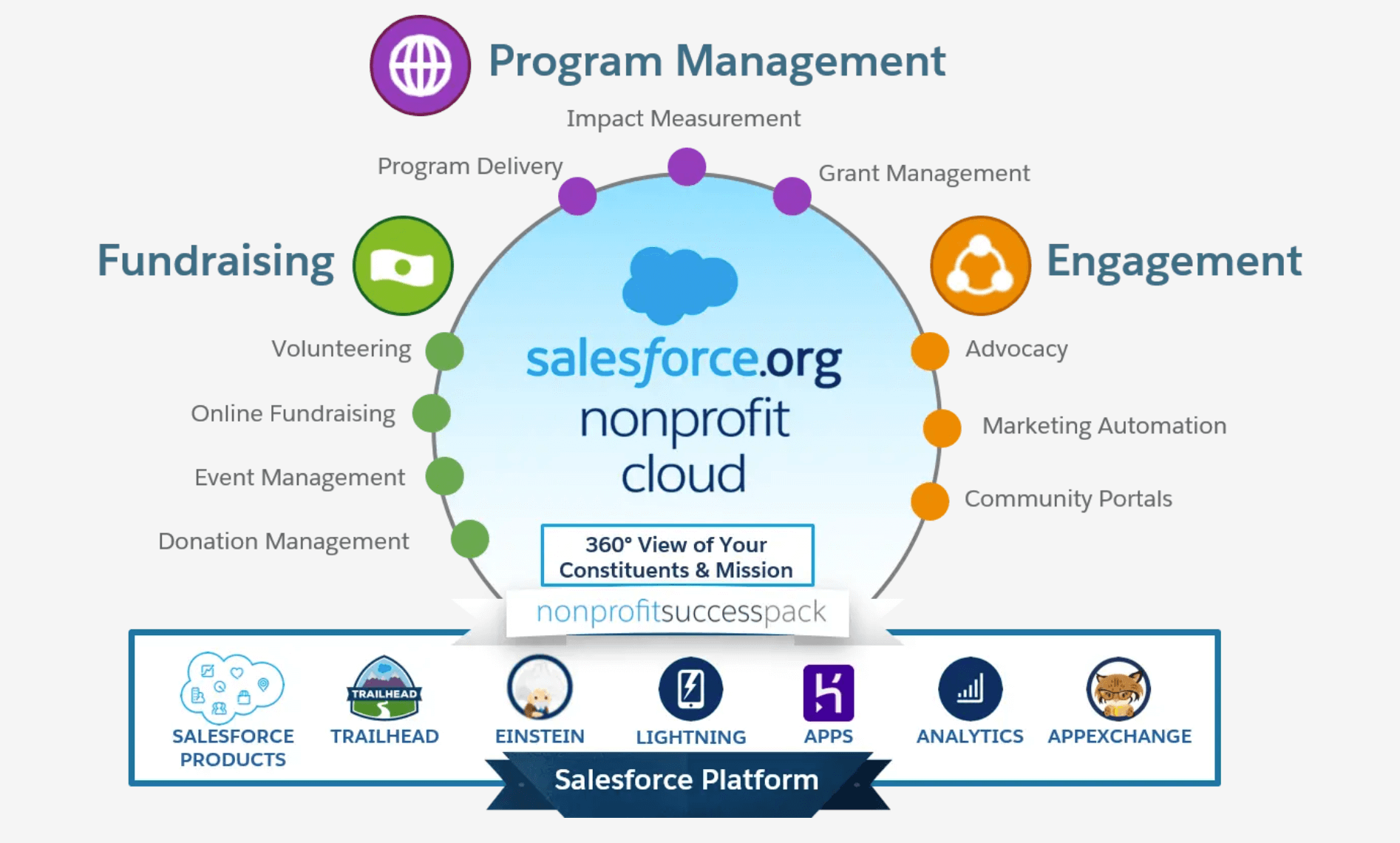 Salesforce Membership CRM
