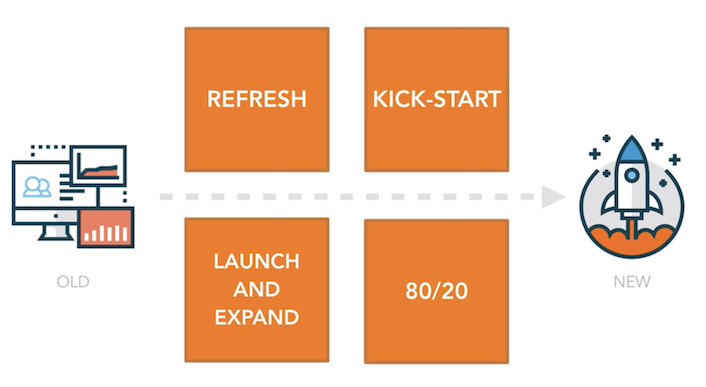 Growth Driven Design launch pad methods