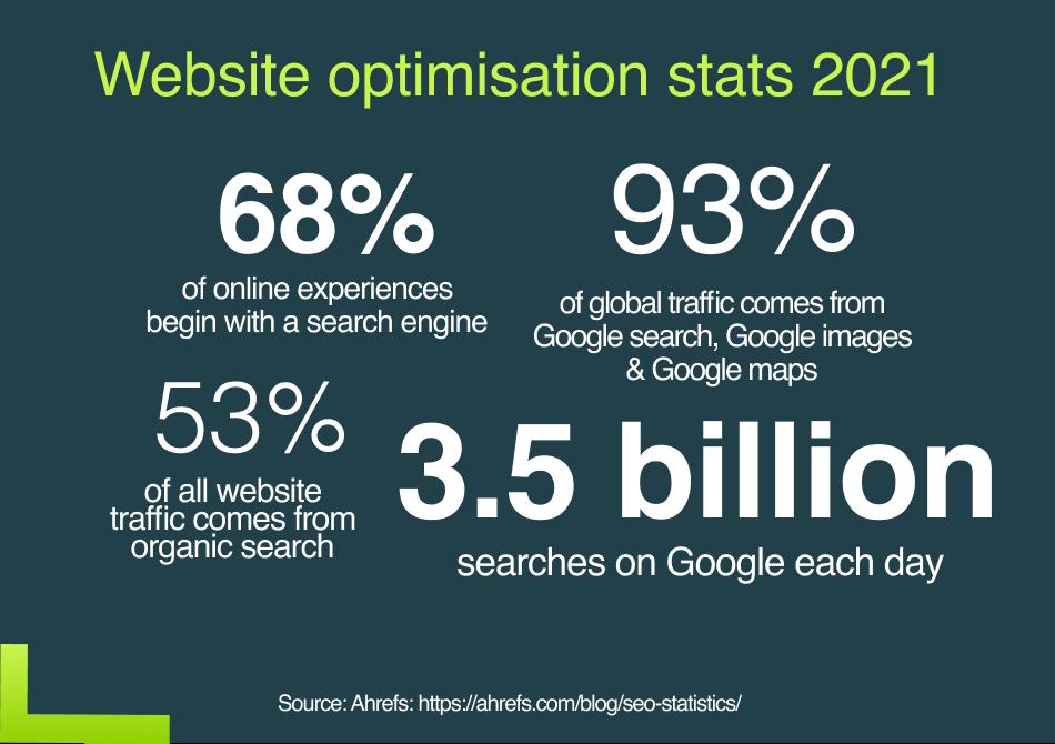 Website optimisation stats