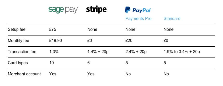 Payment gateways comparison chart