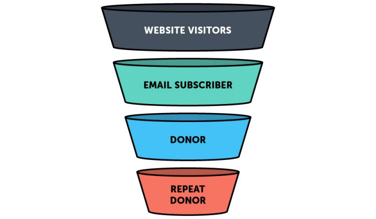 website donation-funnel-graphic-750x438